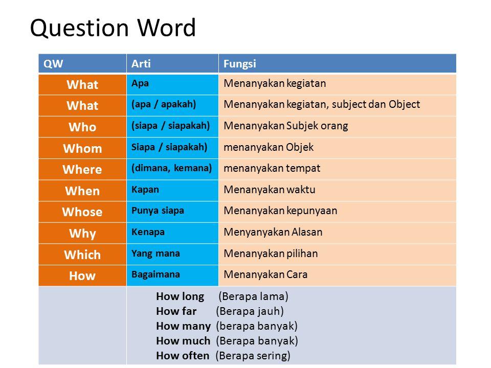 Question Word QWArtiFungsi What Apa Menanyakan kegiatan What (apa / apakah) Menanyakan kegiatan, subject dan Object Who (siapa / siapakah) Menanyakan Subjek orang Whom Siapa / siapakah) menanyakan Objek Where (dimana, kemana) menanyakan tempat When Kapan Menanyakan waktu Whose Punya siapa Menanyakan kepunyaan Why Kenapa Menyanyakan Alasan Which Yang mana Menanyakan pilihan How Bagaimana Menanyakan Cara How long (Berapa lama) How far (Berapa jauh) How many (berapa banyak) How much (Berapa banyak) How often (Berapa sering)