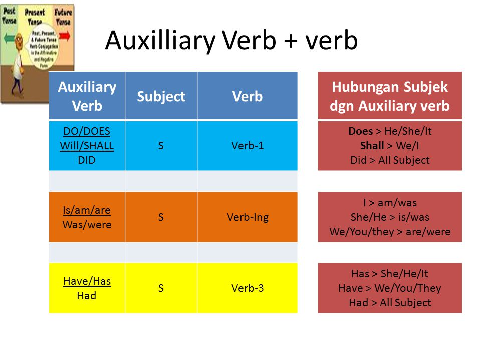 Auxilliary Verb + verb Auxiliary Verb SubjectVerb Hubungan Subjek dgn Auxiliary verb DO/DOES Will/SHALL DID SVerb-1 Does > He/She/It Shall > We/I Did > All Subject Is/am/are Was/were SVerb-Ing I > am/was She/He > is/was We/You/they > are/were Have/Has Had SVerb-3 Has > She/He/It Have > We/You/They Had > All Subject