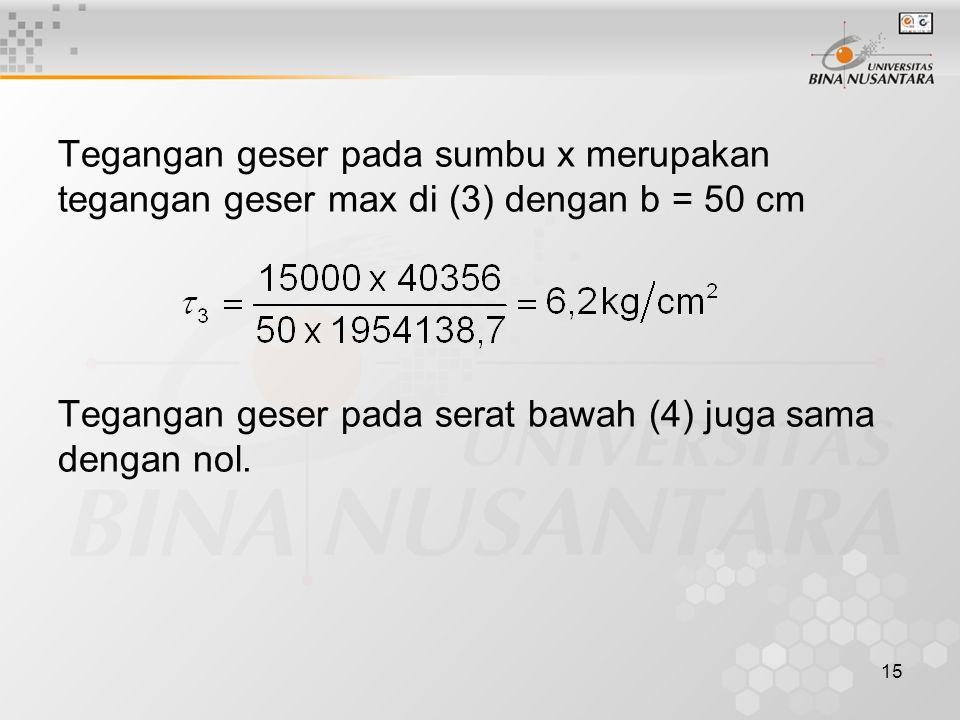 15 Tegangan geser pada sumbu x merupakan tegangan geser max di (3) dengan b = 50 cm Tegangan geser pada serat bawah (4) juga sama dengan nol.