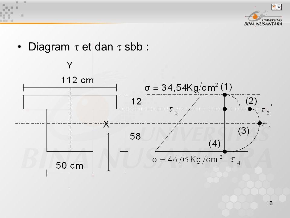 16 Diagram  et dan  sbb :