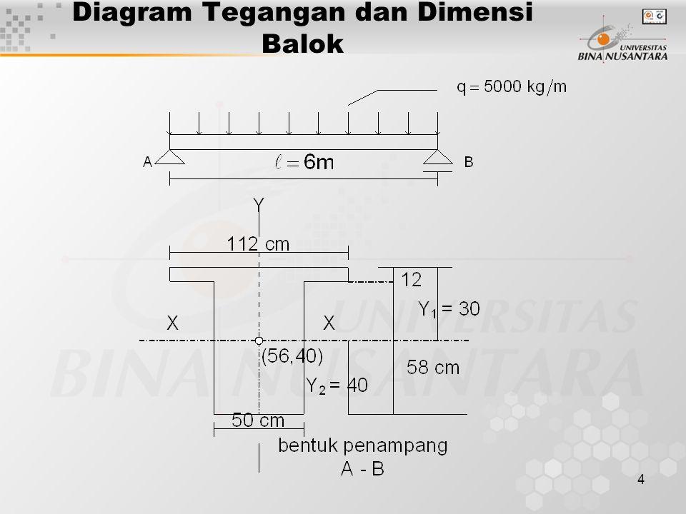 4 Diagram Tegangan dan Dimensi Balok