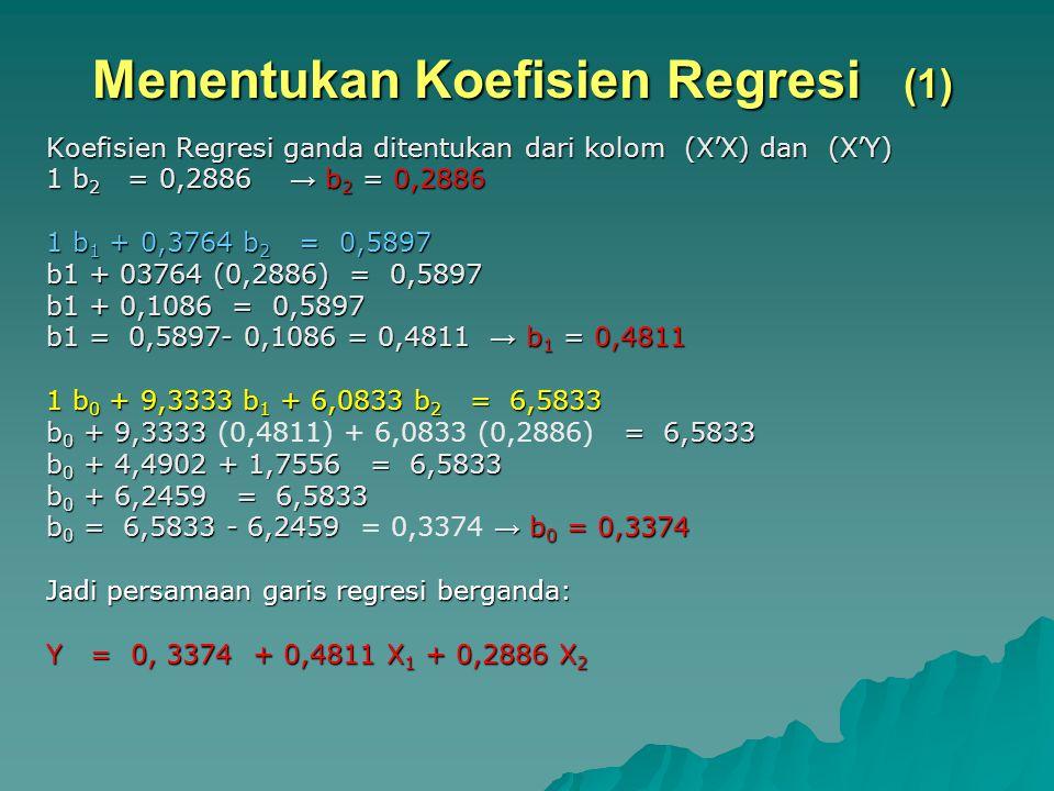 Menentukan Koefisien Regresi (1) Koefisien Regresi ganda ditentukan dari kolom (X'X) dan (X'Y) 1 b 2 = 0,2886 → b 2 = 0,2886 1 b 1 + 0,3764 b 2 = 0,58