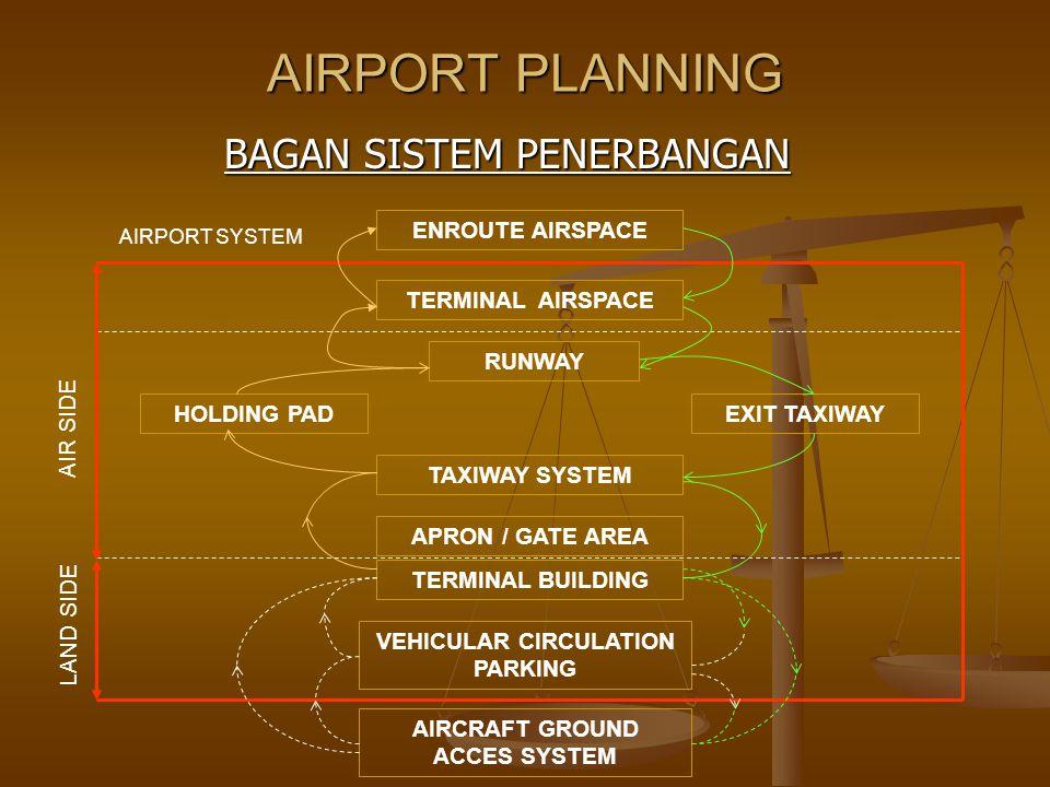 AIRPORT PLANNING BAGAN SISTEM PENERBANGAN ENROUTE AIRSPACE TERMINAL AIRSPACE RUNWAY EXIT TAXIWAYHOLDING PAD TAXIWAY SYSTEM APRON / GATE AREA TERMINAL