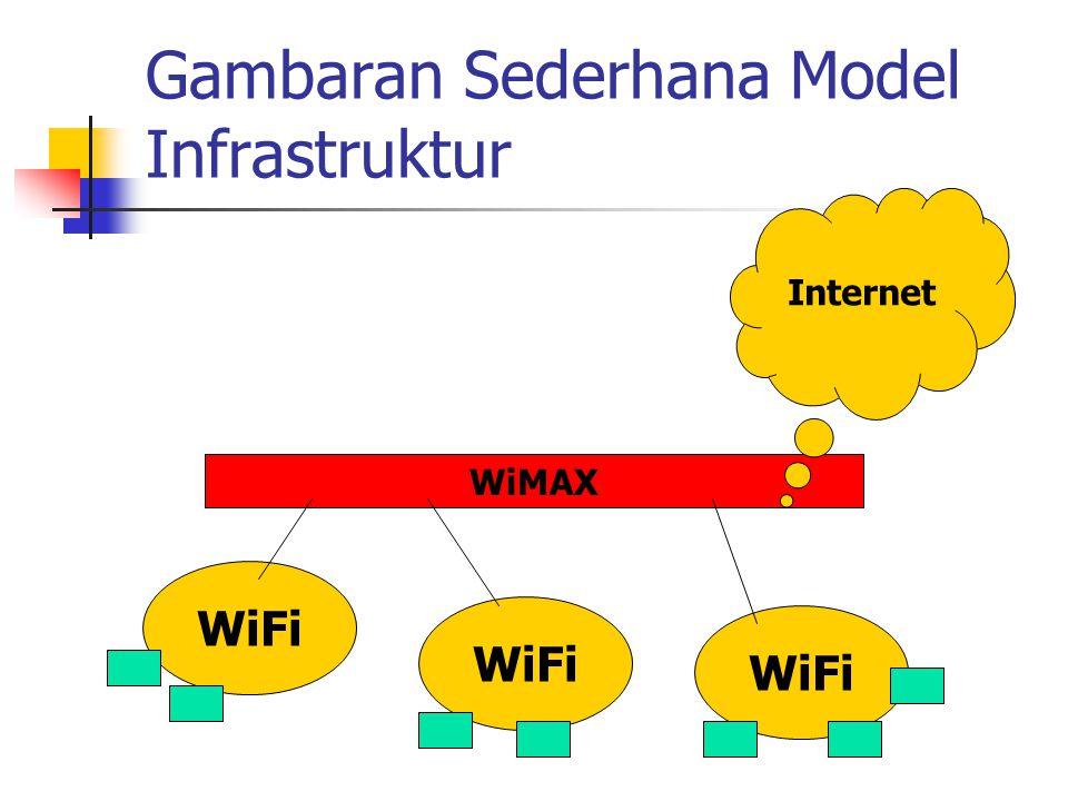 Gambaran Sederhana Model Infrastruktur WiFi WiMAX Internet