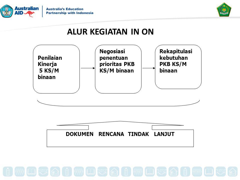 Negosiasi penentuan prioritas PKB KS/M binaan Penilaian Kinerja 5 KS/M binaan Rekapitulasi kebutuhan PKB KS/M binaan DOKUMEN RENCANA TINDAK LANJUT ALU