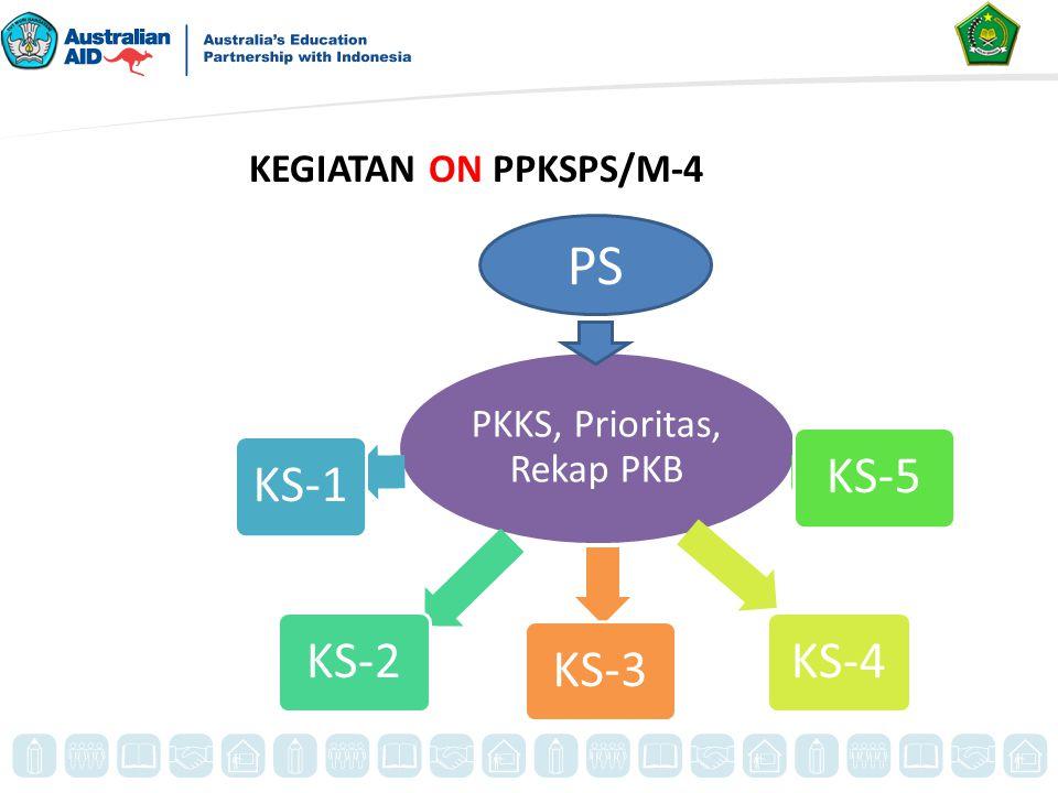 KEGIATAN ON PPKSPS/M-4 PKKS, Prioritas, Rekap PKB KS-1KS-2KS-5KS-4 KS-3 PS