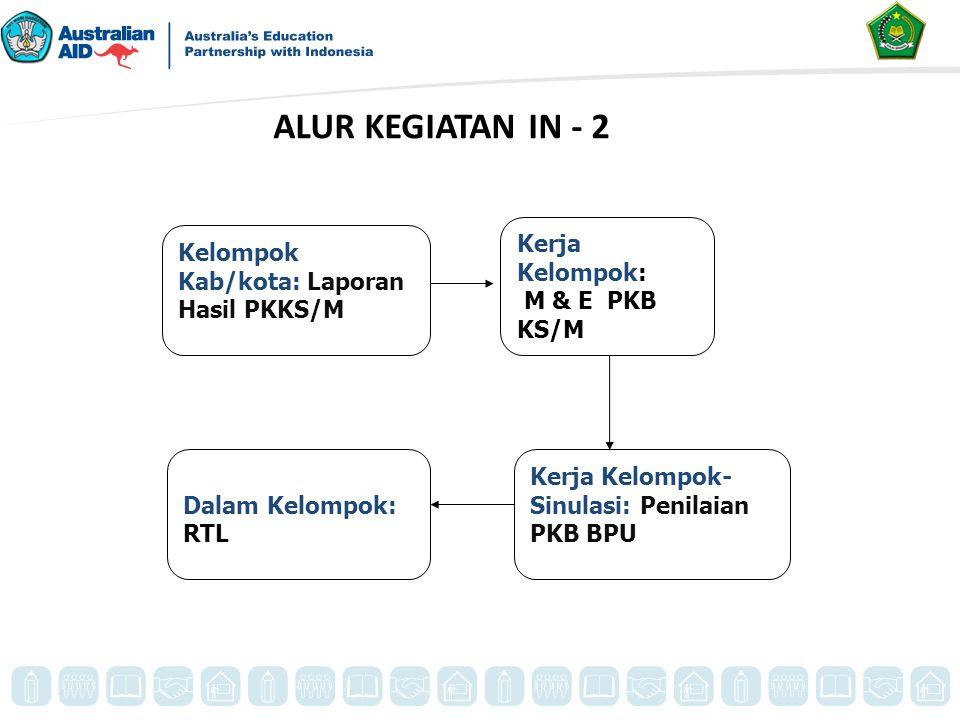 Kelompok Kab/kota: Laporan Hasil PKKS/M Kerja Kelompok: M & E PKB KS/M Dalam Kelompok: RTL Kerja Kelompok- Sinulasi: Penilaian PKB BPU ALUR KEGIATAN I
