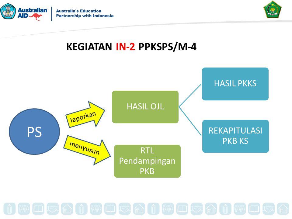 KEGIATAN IN-2 PPKSPS/M-4 RTL Pendampingan PKB HASIL OJLHASIL PKKS REKAPITULASI PKB KS PS laporkan menyusun
