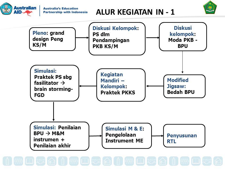 MATERI Alokasi Waktu (JP) UMUM 1 Kebijakan Umum Pendidikan2 2 Grand Design Pengembangan KS/M1 3 Pre Tes1 POKOK 1Rincian Kegiatan PS/Mdalam Pendampingan PKB KS/M 1 2PKB KS/M4 3 Moda BPU PKB 2 4 BPU 10 5 Perencanaan PKB KS/M10 6 Pelaksanaan PKB PD-BPU8 7 Penilaian PD-BPU1 8Monitoring dan Evaluasi pada Program Pelatihan1 9 Penyusunan RTL1 PENUNJANG 1 Pos tes1 2 Evaluasi Penyelenggaraan1 Jumlah44 SRUKTUR PROGRAM IN - 1
