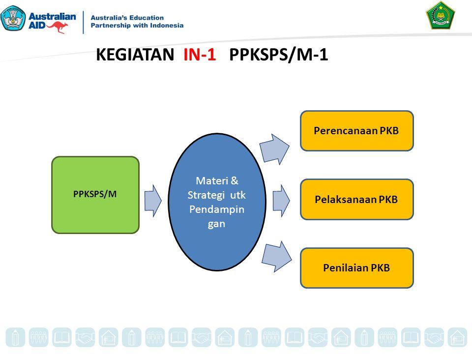 KEGIATAN IN-1 PPKSPS/M-1 PPKSPS/M Materi & Strategi utk Pendampin gan Perencanaan PKB Pelaksanaan PKB Penilaian PKB