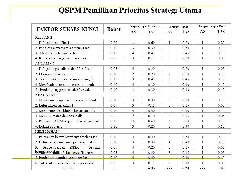 FAKTOR SUKSES KUNCI BOBOT Strategi IntensifStrategi Integratif ASTASASTAS PELUANG 1. Kebijakan akreditasi0.2020.4010.20 2. Pendidikan masyarakat menin