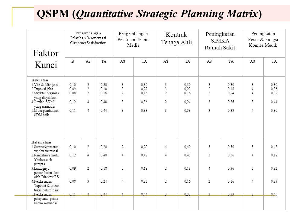 Urutan prioritas kegiatan strategi untuk strategi penetrasi pasar adalah sebagai berikut: 1. Mempertahankan pelanggan setia (6,80) 2. Melaksanakan pem