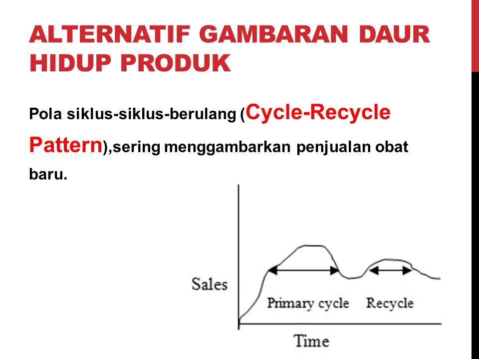 ALTERNATIF GAMBARAN DAUR HIDUP PRODUK Pola siklus-siklus-berulang ( Cycle-Recycle Pattern ),sering menggambarkan penjualan obat baru.