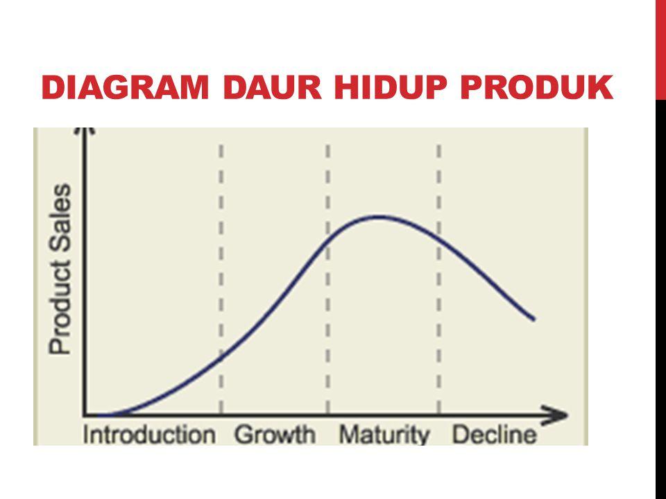 Siklus Hidup Produk (Product Life Cycle) ini yaitu suatu grafik yang menggambarkan riwayat produk sejak diperkenalkan ke pasar sampai dengan ditarik dari pasar.