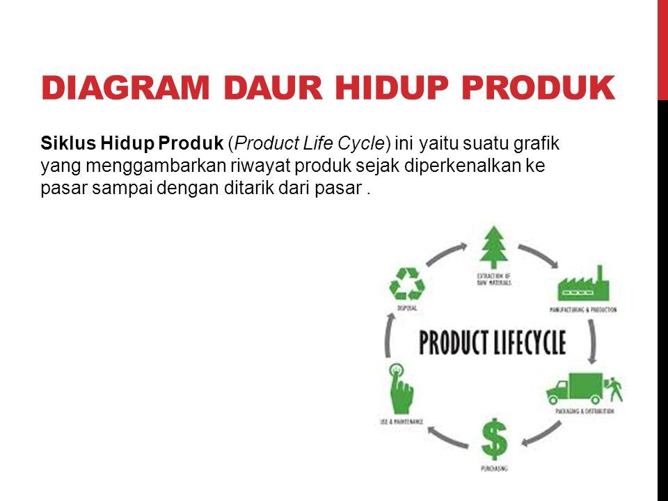 Siklus Hidup Produk (Product Life Cycle) ini yaitu suatu grafik yang menggambarkan riwayat produk sejak diperkenalkan ke pasar sampai dengan ditarik d