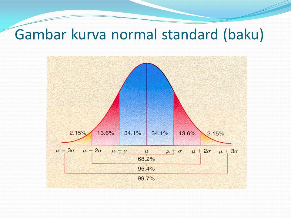 Gambar kurva normal standard (baku)
