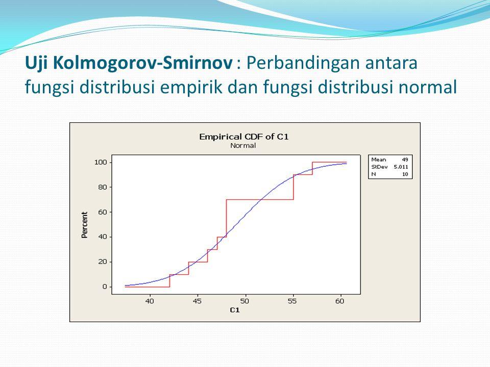 Uji Kolmogorov-Smirnov : Perbandingan antara fungsi distribusi empirik dan fungsi distribusi normal