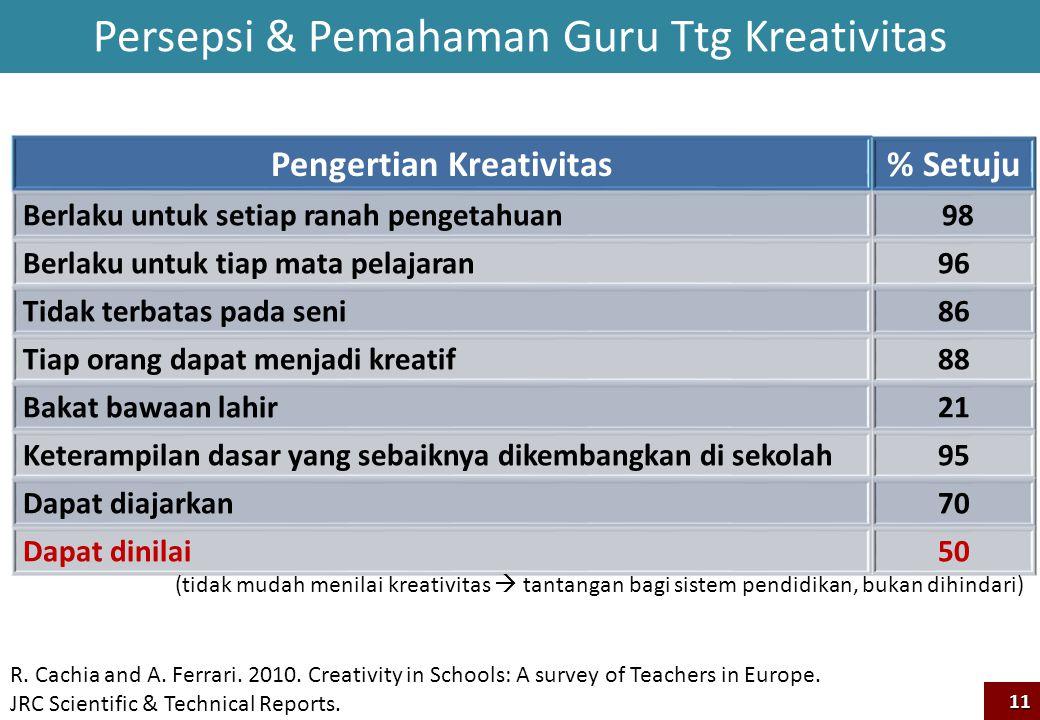 Pengertian Kreativitas% Setuju Berlaku untuk setiap ranah pengetahuan 98 Berlaku untuk tiap mata pelajaran96 Tidak terbatas pada seni86 Tiap orang dap