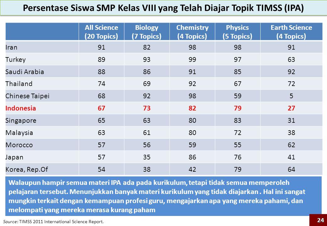 Persentase Siswa SMP Kelas VIII yang Telah Diajar Topik TIMSS (IPA) Source: TIMSS 2011 International Science Report. All Science (20 Topics) Biology (