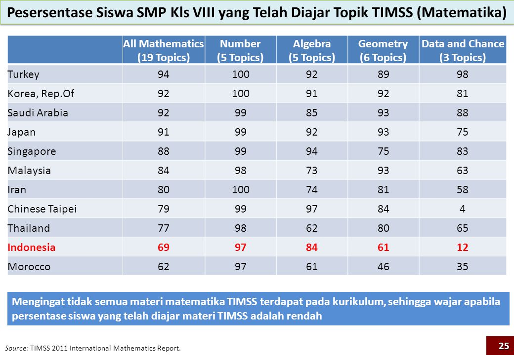 Pesersentase Siswa SMP Kls VIII yang Telah Diajar Topik TIMSS (Matematika) Source: TIMSS 2011 International Mathematics Report. All Mathematics (19 To