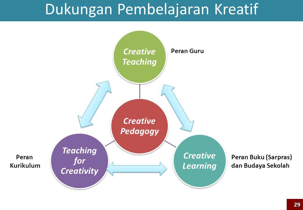 Creative Pedagogy Creative Teaching Creative Learning Teaching for Creativity Peran Guru Peran Kurikulum Peran Buku (Sarpras) dan Budaya Sekolah Dukun