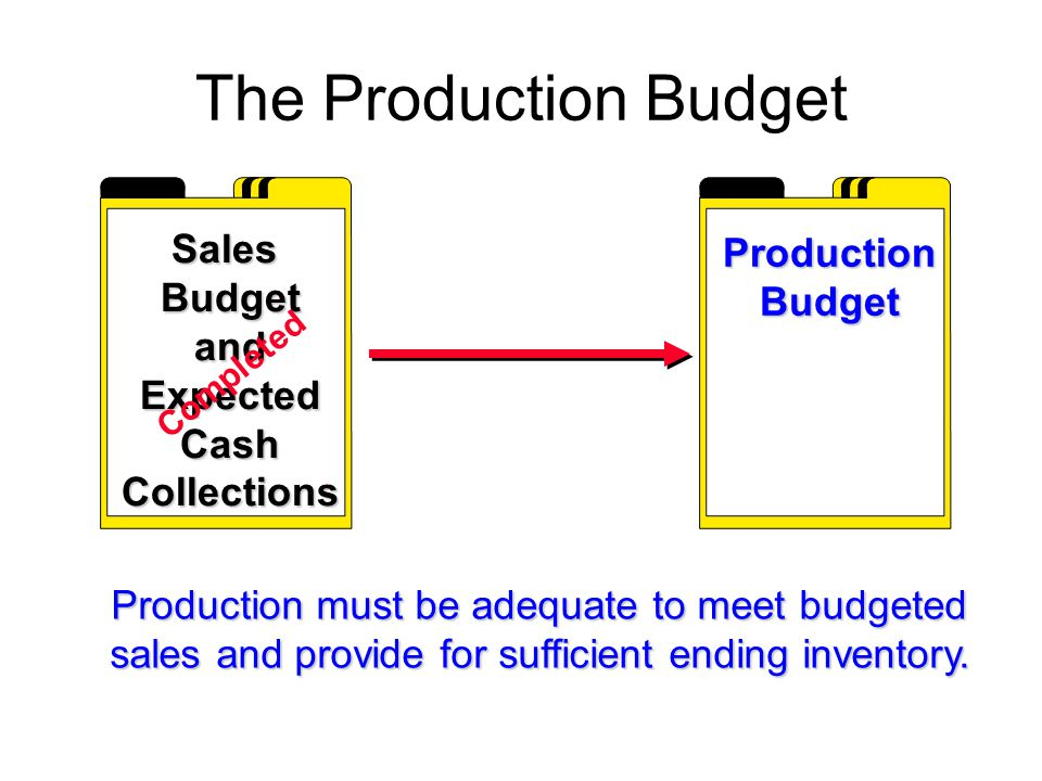 The Production Budget ProductionBudget Sales Budget and Expected Cash Collections Completed Production must be adequate to meet budgeted sales and pro