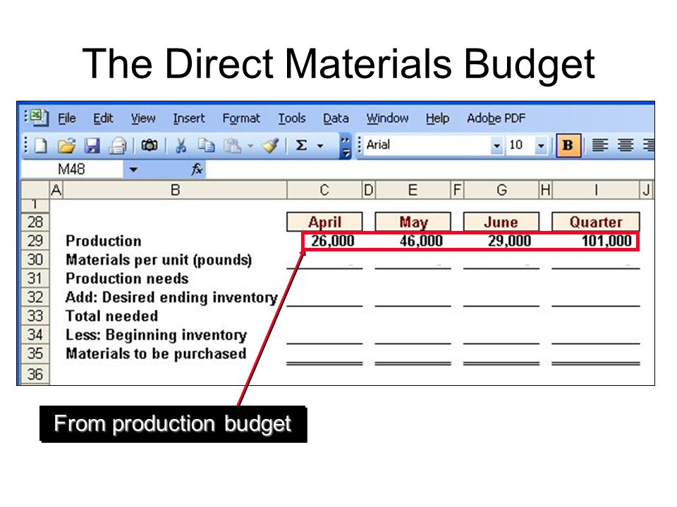The Direct Materials Budget From production budget