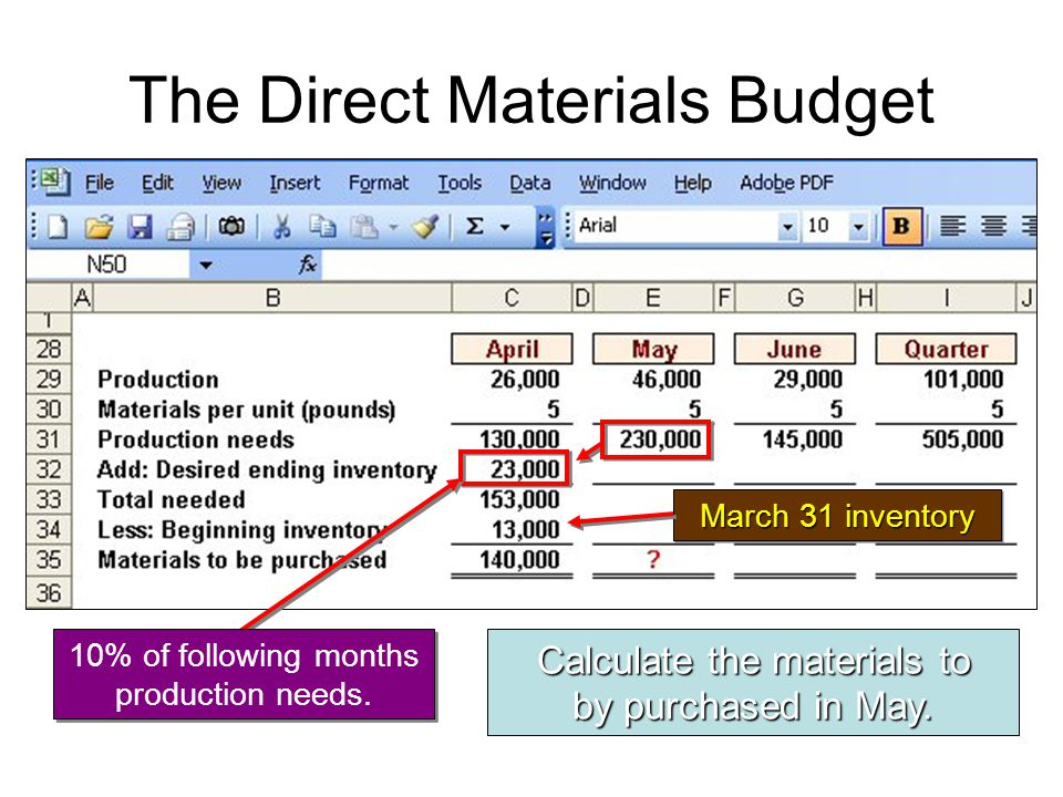Calculate the materials to by purchased in May. March 31 inventory 10% of following months production needs.