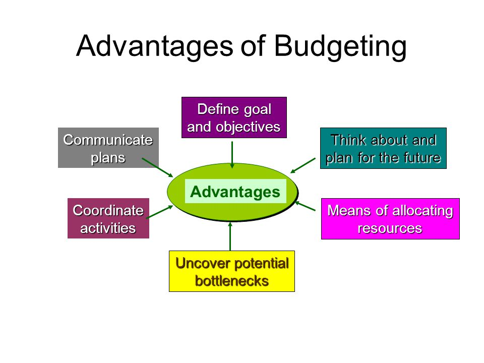 Advantages of Budgeting Advantages Define goal and objectives Uncover potential bottlenecks Coordinateactivities Communicateplans Think about and plan