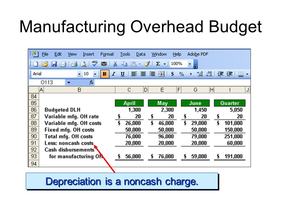 Manufacturing Overhead Budget Depreciation is a noncash charge.