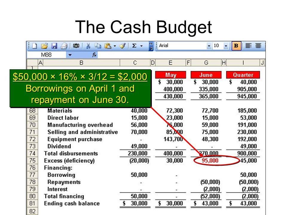 The Cash Budget $50,000 × 16% × 3/12 = $2,000 Borrowings on April 1 and repayment on June 30.