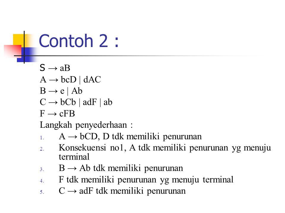 Contoh 2 : S → aB A → bcD | dAC B → e | Ab C → bCb | adF | ab F → cFB Langkah penyederhaan : 1. A → bCD, D tdk memiliki penurunan 2. Konsekuensi no1,