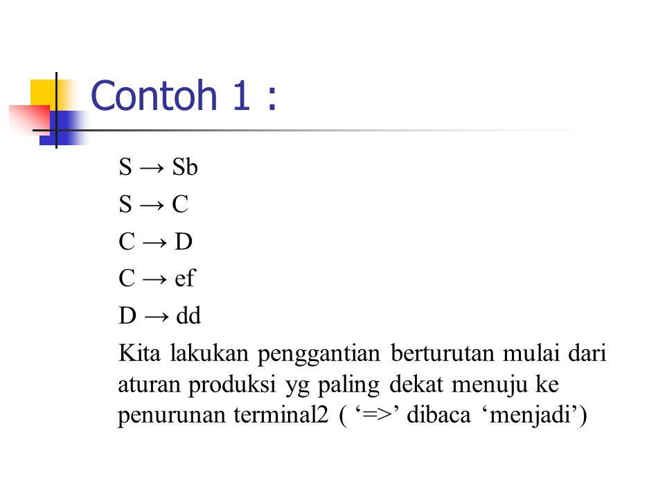 Contoh 1 : S → Sb S → C C → D C → ef D → dd Kita lakukan penggantian berturutan mulai dari aturan produksi yg paling dekat menuju ke penurunan terminal2 ( '=>' dibaca 'menjadi')
