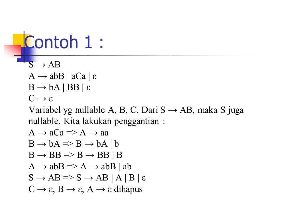Contoh 1 : S → AB A → abB | aCa | ε B → bA | BB | ε C → ε Variabel yg nullable A, B, C. Dari S → AB, maka S juga nullable. Kita lakukan penggantian :