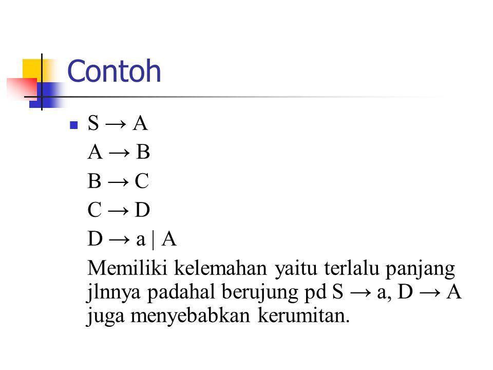 Contoh S → A A → B B → C C → D D → a | A Memiliki kelemahan yaitu terlalu panjang jlnnya padahal berujung pd S → a, D → A juga menyebabkan kerumitan.