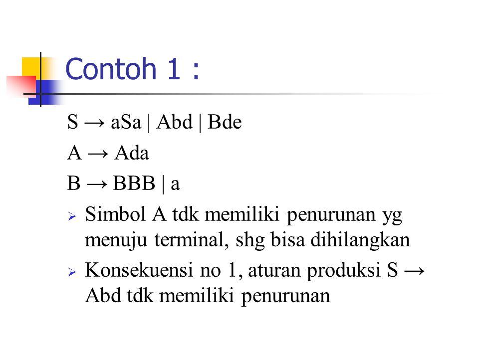 Contoh 1 : S → aSa | Abd | Bde A → Ada B → BBB | a  Simbol A tdk memiliki penurunan yg menuju terminal, shg bisa dihilangkan  Konsekuensi no 1, aturan produksi S → Abd tdk memiliki penurunan