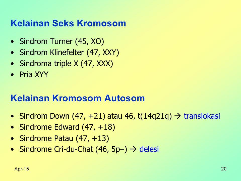 Apr-1520 Kelainan Seks Kromosom Sindrom Turner (45, XO) Sindrom Klinefelter (47, XXY) Sindroma triple X (47, XXX) Pria XYY Kelainan Kromosom Autosom Sindrom Down (47, +21) atau 46, t(14q21q)  translokasi Sindrome Edward (47, +18) Sindrome Patau (47, +13) Sindrome Cri-du-Chat (46, 5p–)  delesi