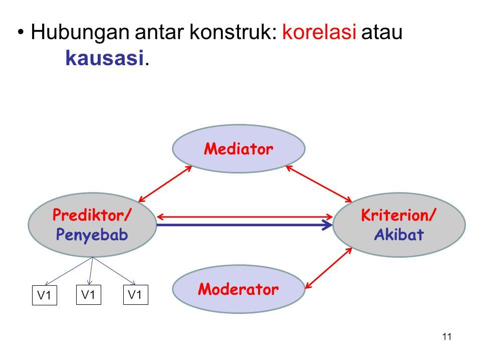 11 Moderator Prediktor/ Penyebab Kriterion/ Akibat Mediator Hubungan antar konstruk: korelasi atau kausasi.