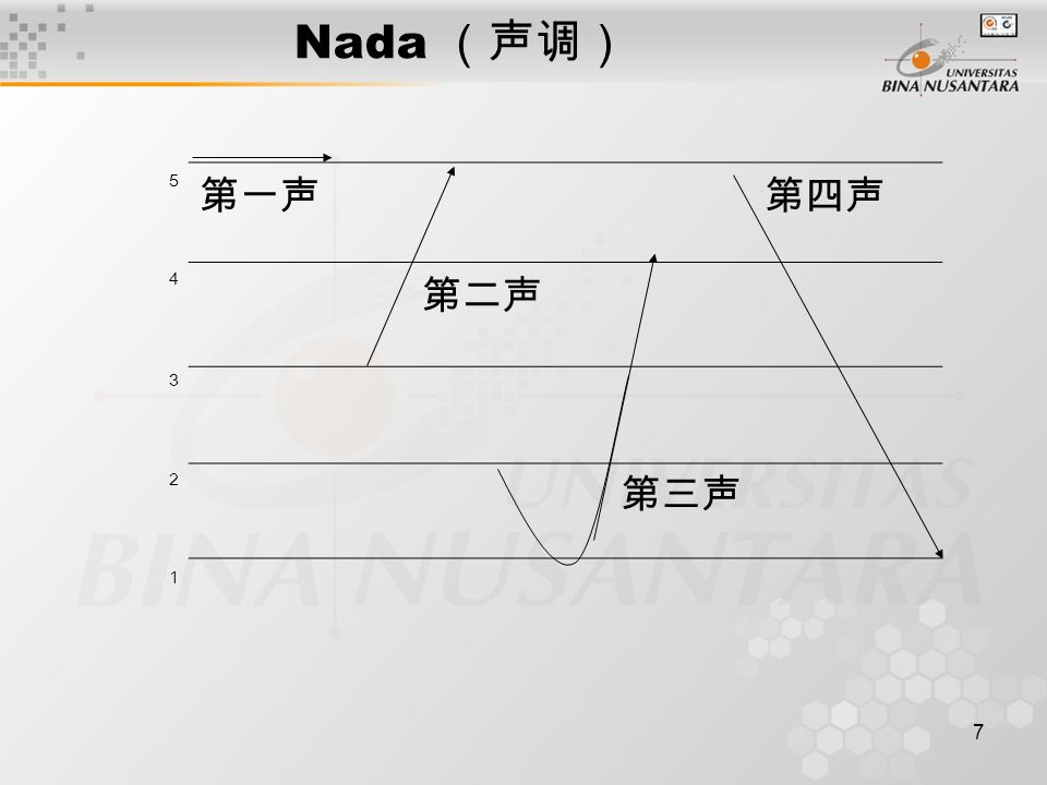 7 Nada (声调) 5 第一声第四声 4 第二声 3 2 第三声 1