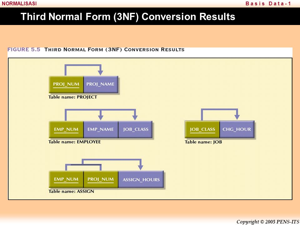 Copyright © 2005 PENS-ITS B a s i s D a t a - 1NORMALISASI Third Normal Form (3NF) Conversion Results