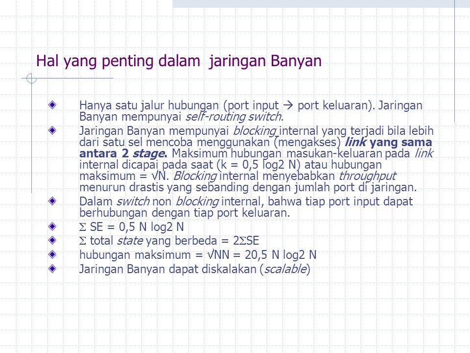 Hal yang penting dalam jaringan Banyan Hanya satu jalur hubungan (port input  port keluaran).