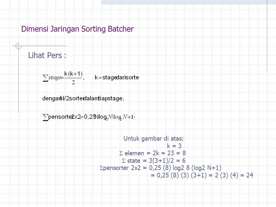 Dimensi Jaringan Sorting Batcher Lihat Pers : Untuk gambar di atas: k = 3  elemen = 2k = 23 = 8  state = 3(3+1)/2 = 6  pensorter 2x2 = 0,25 (8) log2 8 (log2 N+1) = 0,25 (8) (3) (3+1) = 2 (3) (4) = 24