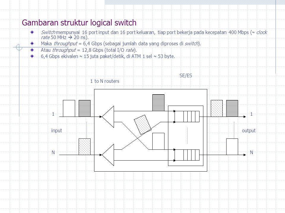 Gambaran struktur logical switch Switch mempunyai 16 port input dan 16 port keluaran, tiap port bekerja pada kecepatan 400 Mbps (  clock rate 50 MHz  20 ns).