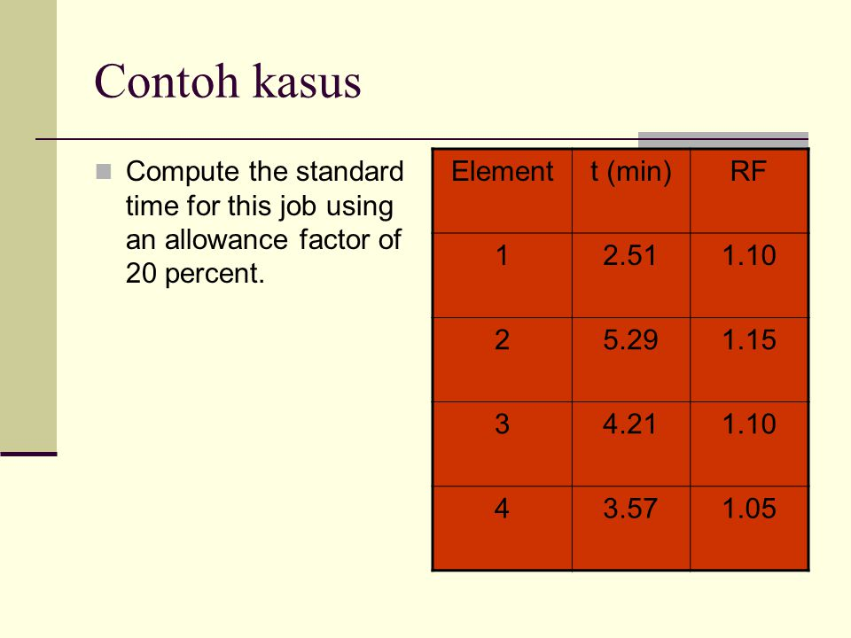Contoh kasus Elementt (min)RF 12.511.10 25.291.15 34.211.10 43.571.05 Compute the standard time for this job using an allowance factor of 20 percent.