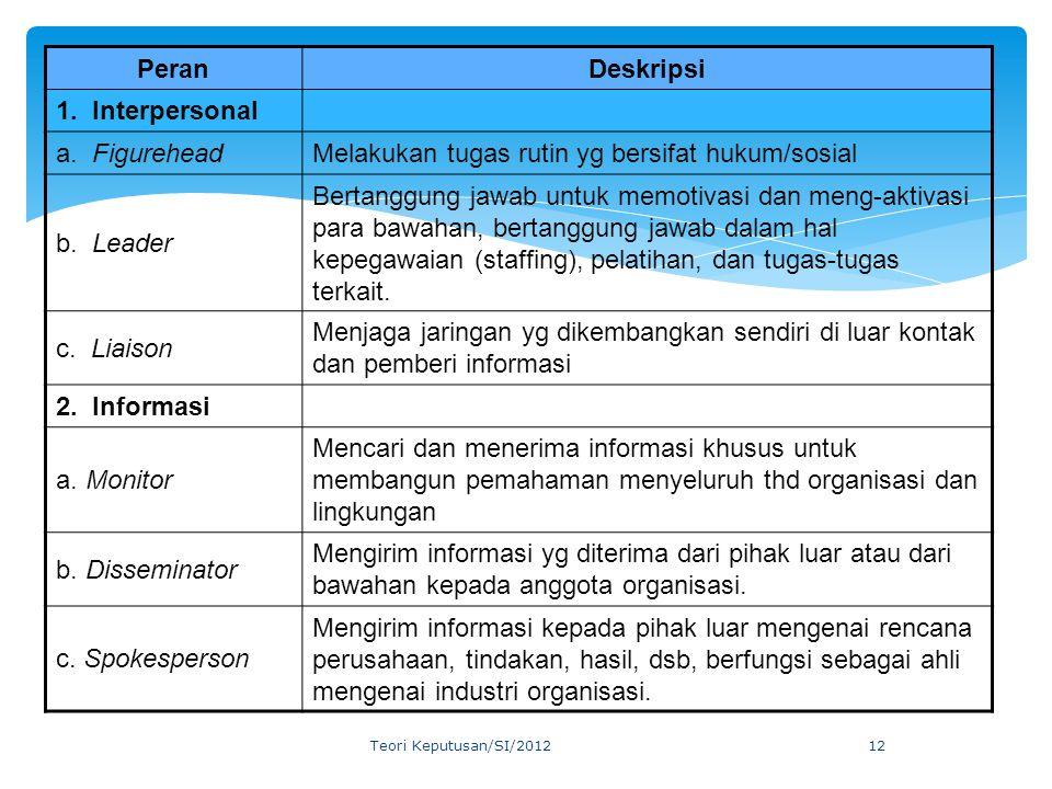 PeranDeskripsi 1. Interpersonal a. FigureheadMelakukan tugas rutin yg bersifat hukum/sosial b. Leader Bertanggung jawab untuk memotivasi dan meng-akti