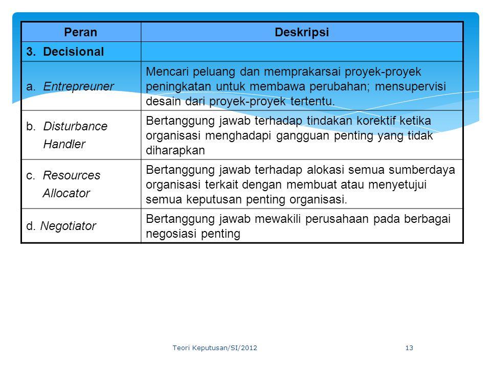 PeranDeskripsi 3. Decisional a. Entrepreuner Mencari peluang dan memprakarsai proyek-proyek peningkatan untuk membawa perubahan; mensupervisi desain d