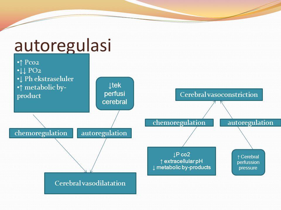 autoregulasi ↑ Pco2 ↓↓ PO2 ↓ Ph ekstraseluler ↑ metabolic by- product ↓tek perfusi cerebral Cerebral vasoconstriction ↓P co2 ↑ extracellular pH ↓ meta
