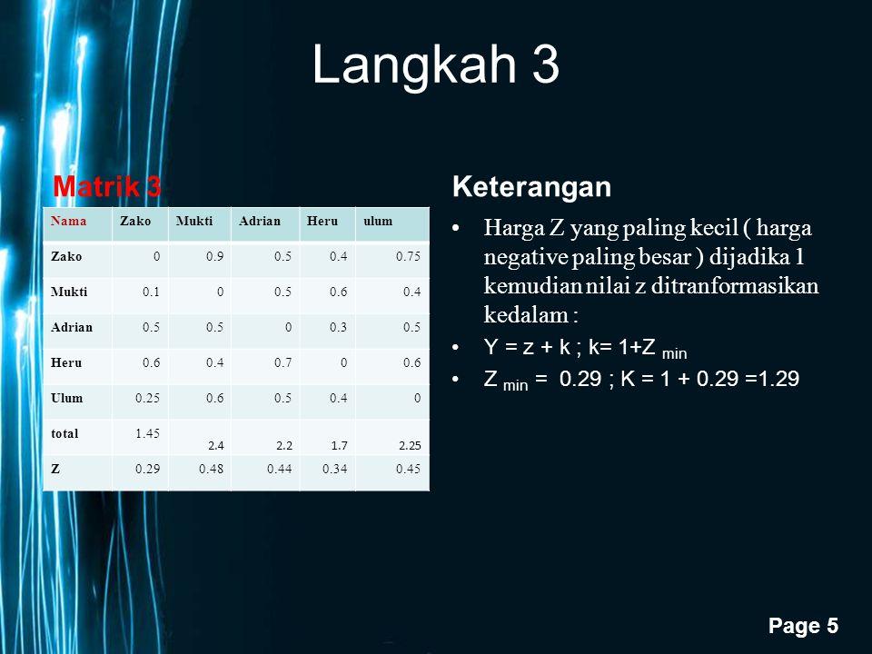 Page 5 Langkah 3 Matrik 3 NamaZakoMuktiAdrianHeruulum Zako00.90.50.40.75 Mukti0.100.50.60.4 Adrian0.5 00.30.5 Heru0.60.40.700.6 Ulum0.250.60.50.40 total1.45 2.42.21.72.25 Z0.290.480.440.340.45 Keterangan Harga Z yang paling kecil ( harga negative paling besar ) dijadika 1 kemudian nilai z ditranformasikan kedalam : Y = z + k ; k= 1+Z min Z min = 0.29 ; K = 1 + 0.29 =1.29