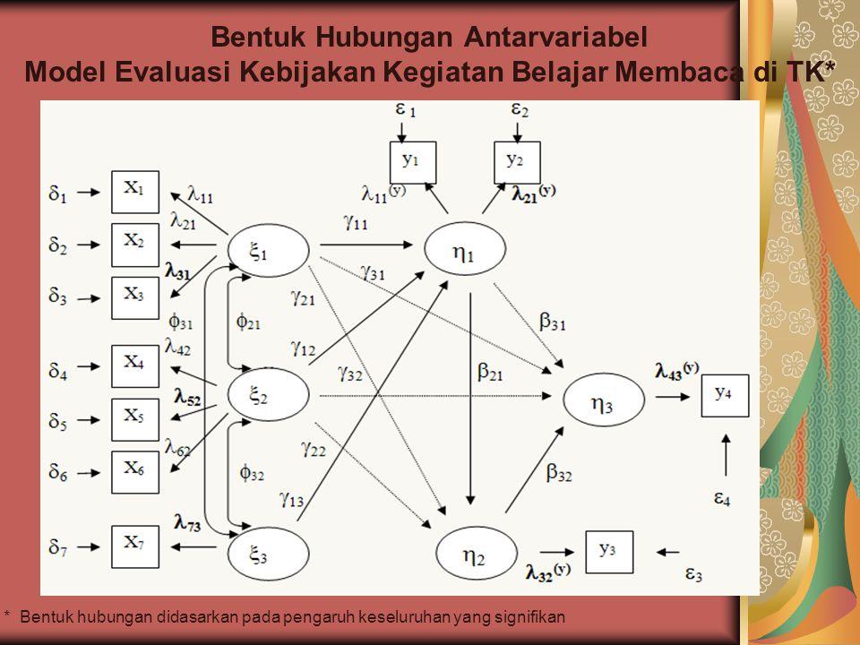 Bentuk Hubungan Antarvariabel Model Evaluasi Kebijakan Kegiatan Belajar Membaca di TK* * Bentuk hubungan didasarkan pada pengaruh keseluruhan yang sig