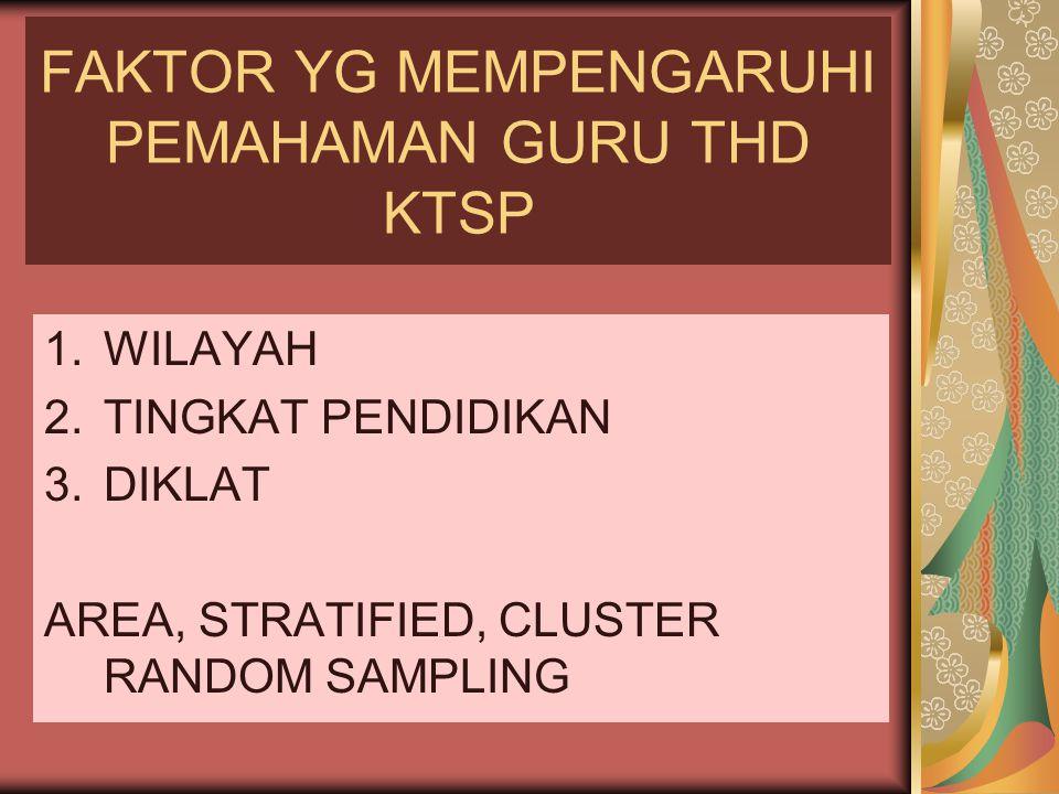 FAKTOR YG MEMPENGARUHI PEMAHAMAN GURU THD KTSP 1.WILAYAH 2.TINGKAT PENDIDIKAN 3.DIKLAT AREA, STRATIFIED, CLUSTER RANDOM SAMPLING